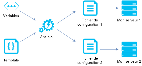 Schema Ansible : Les Templates
